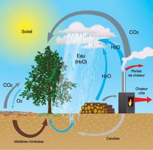 économie, biogaz, Ecologie, emploi, environnement, europe, industrie, lille, paris, politique, scandinavie, stockholm