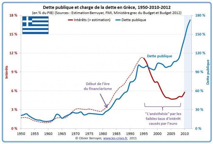 Source : www.les-crises.fr