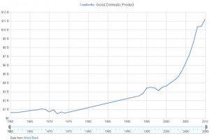 Cambodia-GDP-2012