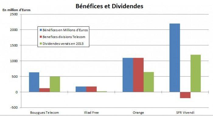 benefices