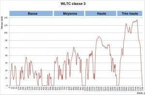 WLTC_class_3_fr