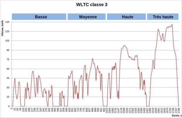 WLTC, class 3,fr