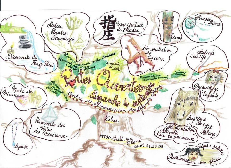 Découverte des artisans locaux et associations multiples Guémené-Penfao