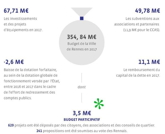 rennes-budget-primitif-2017
