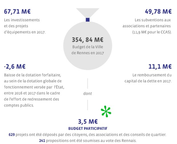 Budget 2017 rennes