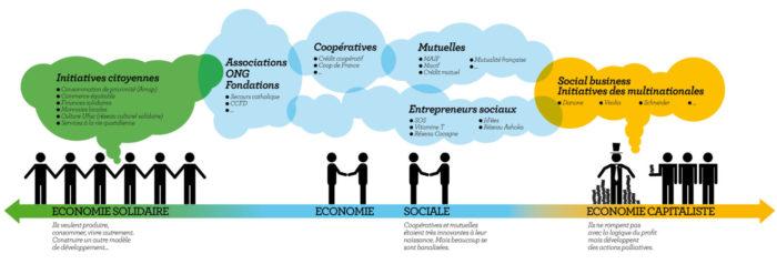 economie sociale solidaire