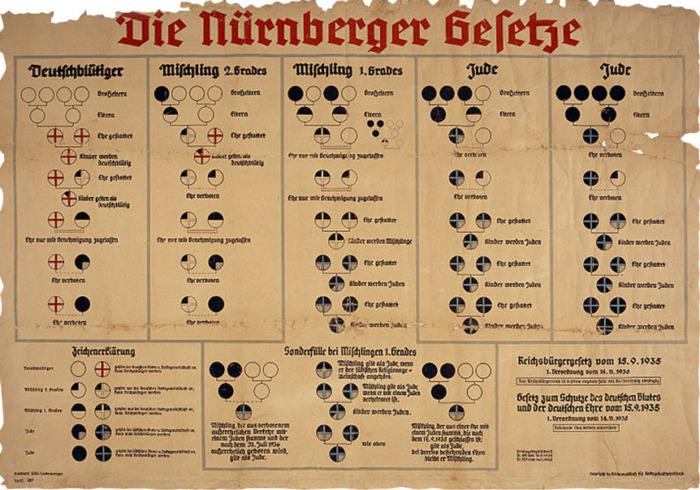 lois de Nuremberg