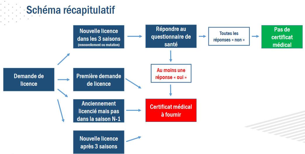 Réforme Certificat Médical
