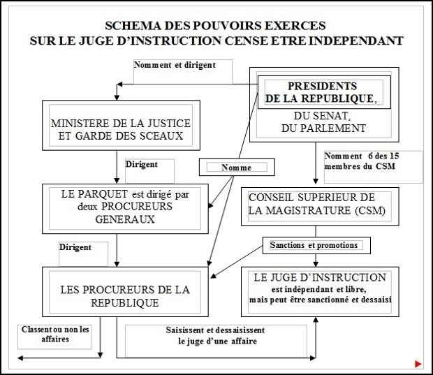 juge instruction