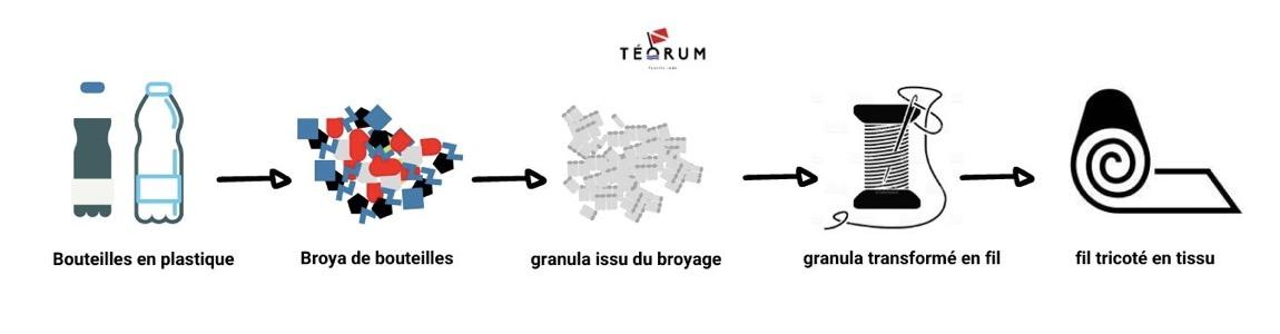mode TEORUM