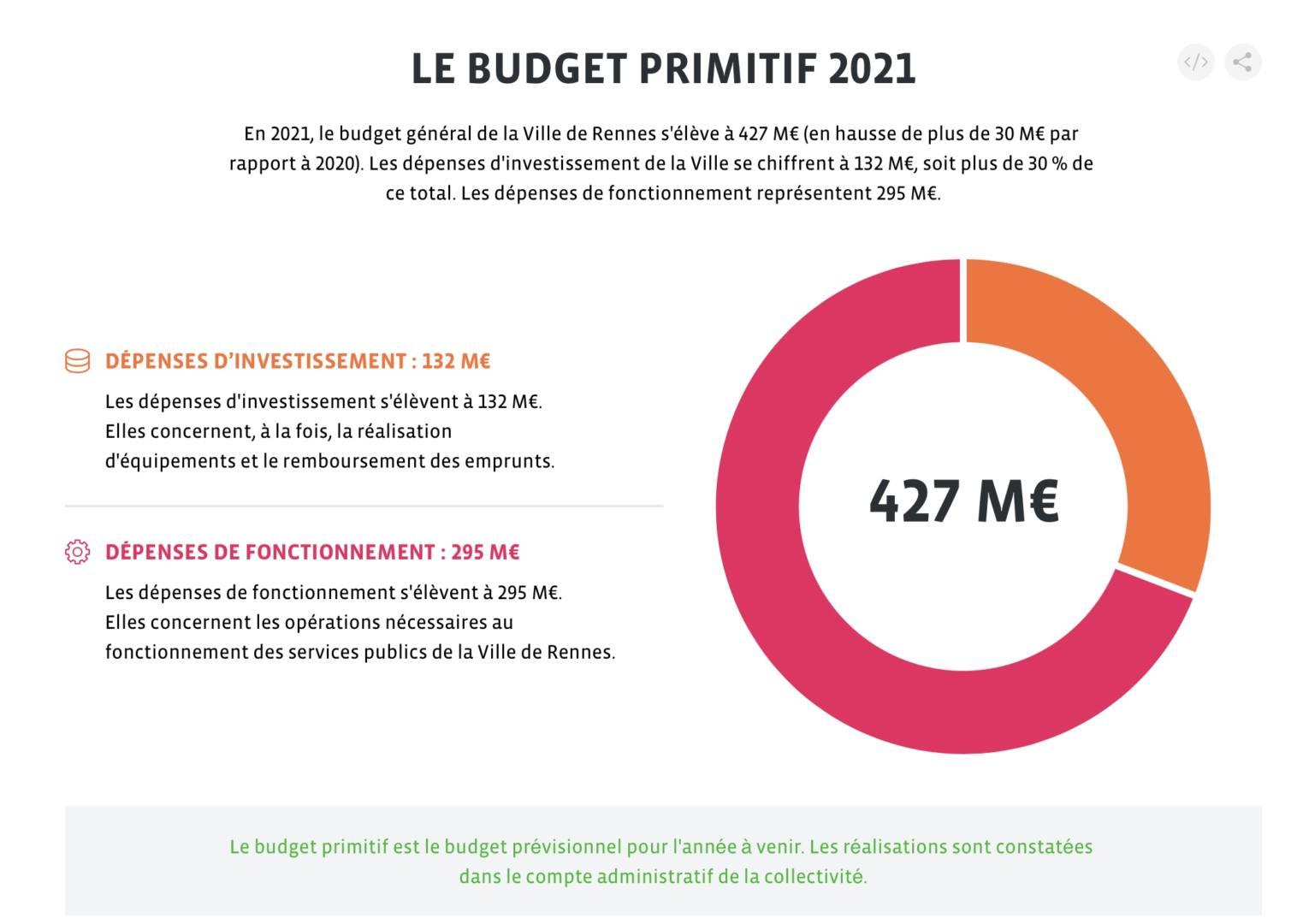 RENNES. UN BUDGET 2021 EXCEPTIONNEL