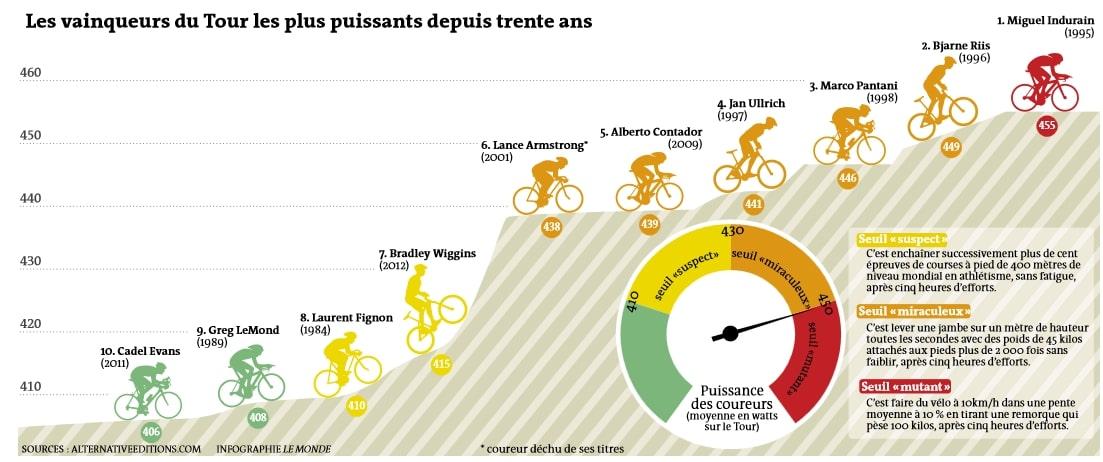 DOPAGE CYCLISME